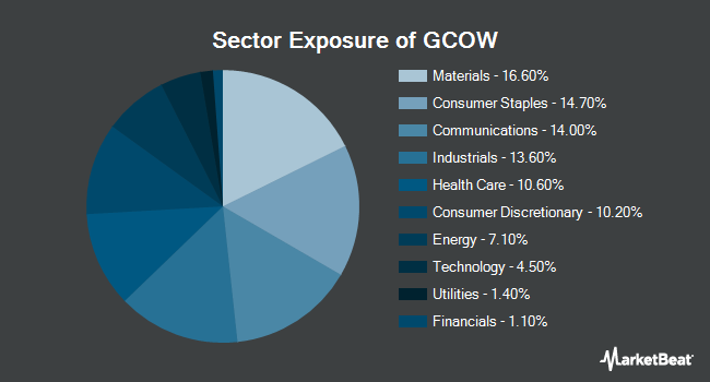 Sector Exposure of Pacer Global Cash Cows Dividend ETF (BATS:GCOW)