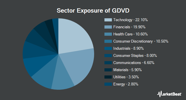 Sector Exposure of Principal Active Global Dividend Income ETF (BATS:GDVD)
