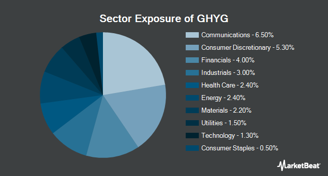 Sector Exposure of iShares US & Intl High Yield Corp Bond ETF (BATS:GHYG)