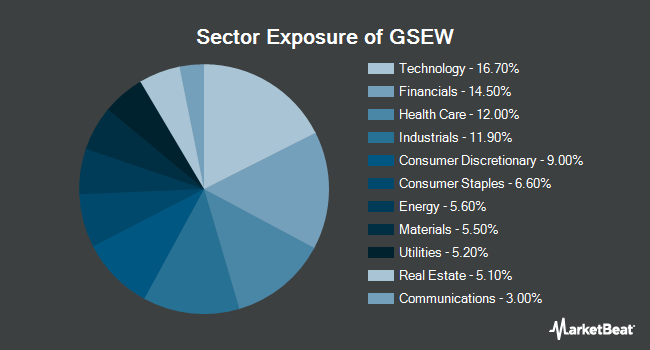 Sector Exposure of Goldman Sachs Equal Weight U.S. Large Cap Equity ETF (BATS:GSEW)