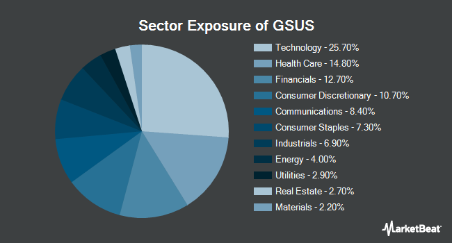 Sector Exposure of Goldman Sachs MarketBeta U.S. Equity ETF (BATS:GSUS)