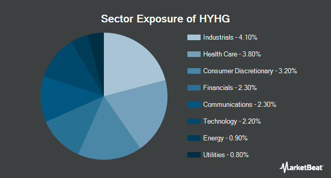 Sector Exposure of ProShares High Yield-Interest Rate Hedged ETF (BATS:HYHG)