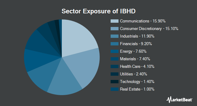 Sector Exposure of iShares iBonds 2024 Term High Yield and Income ETF (BATS:IBHD)