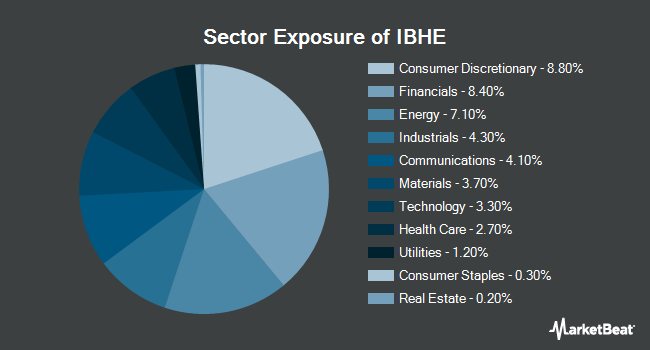 Sector Exposure of iShares iBonds 2025 Term High Yield and Income ETF (BATS:IBHE)