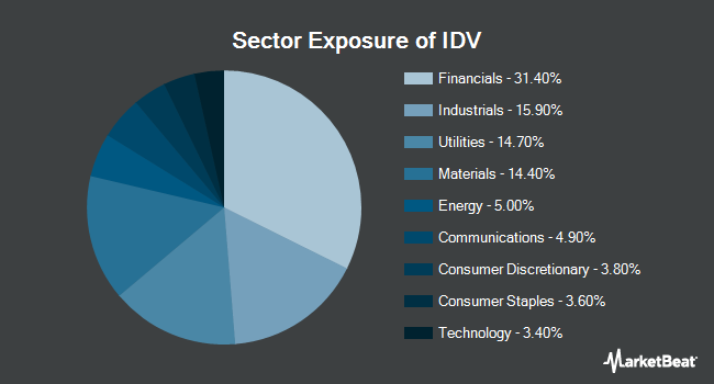 Sector Exposure of iShares International Select Dividend ETF (BATS:IDV)