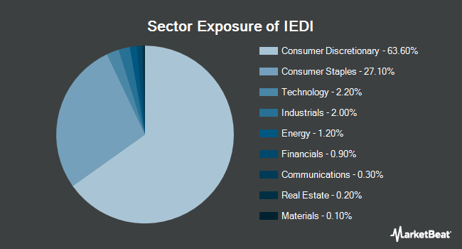 Sector Exposure of iShares Evolved U.S. Discretionary Spending ETF (BATS:IEDI)