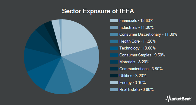 Sector Exposure of iShares Core MSCI EAFE ETF (BATS:IEFA)