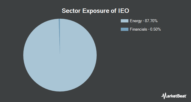 Sector Exposure of iShares U.S. Oil & Gas Exploration & Production ETF (BATS:IEO)