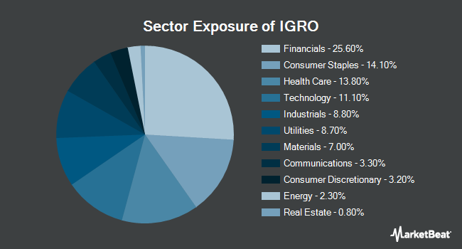 Sector Exposure of iShares International Dividend Growth ETF (BATS:IGRO)