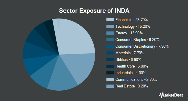 Sector Exposure of iShares MSCI India ETF (BATS:INDA)