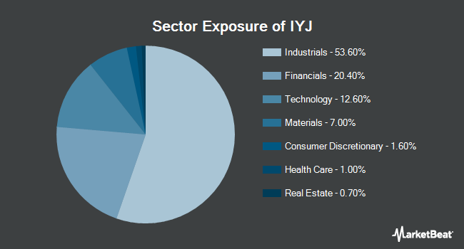Sector Exposure of iShares U.S. Industrials ETF (BATS:IYJ)