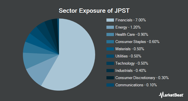 Sector Exposure of JPMorgan Ultra-Short Income ETF (BATS:JPST)