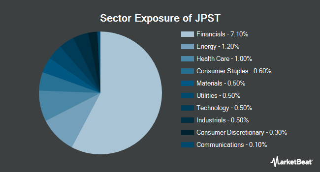 Sector Exposure of JPMorgan Ultra-Short Income ETF (BATS:JPST)