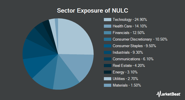 Sector Exposure of Nuveen ESG Large-Cap ETF (BATS:NULC)