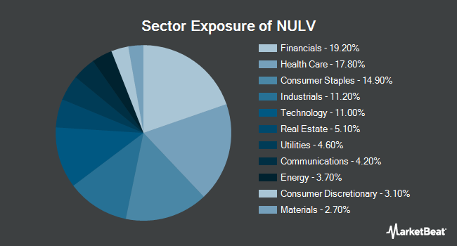Sector Exposure of NuShares ESG Large-Cap Value ETF (BATS:NULV)