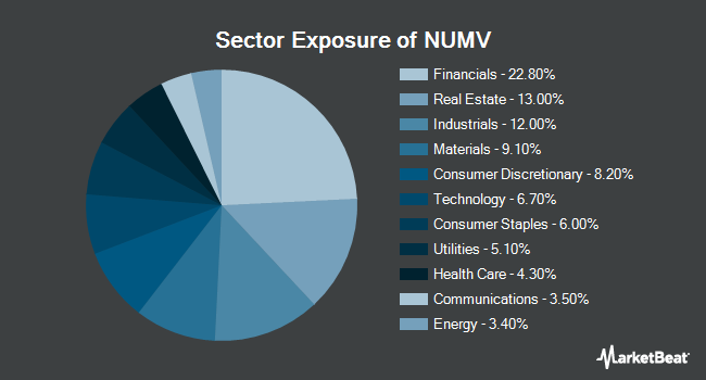 Sector Exposure of NuShares ESG Mid-Cap Value ETF (BATS:NUMV)