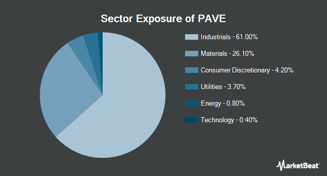 Sector Exposure of Global X U.S. Infrastructure Development ETF (BATS:PAVE)