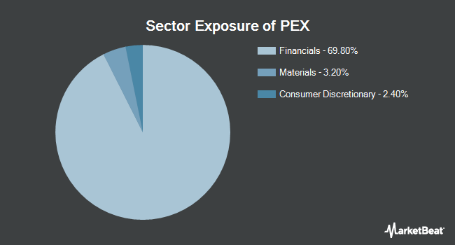 Sector Exposure of ProShares Global Listed Private Equity ETF (BATS:PEX)