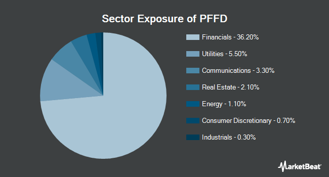 Sector Exposure of Global X US Preferred ETF (BATS:PFFD)