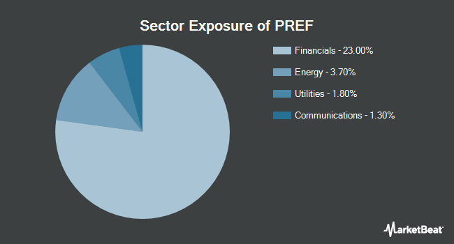 Sector Exposure of Principal Spectrum Preferred Securities Active ETF (BATS:PREF)