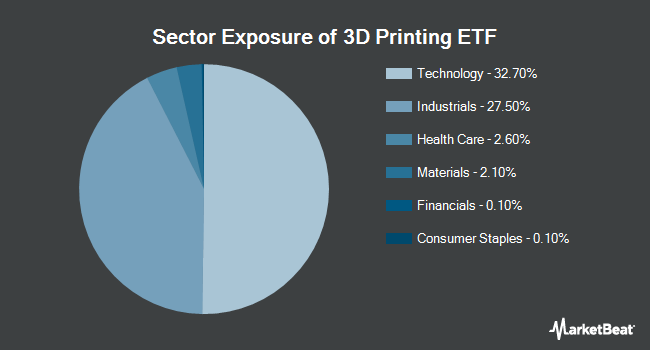 Sector Exposure of The 3D Printing ETF (BATS:PRNT)