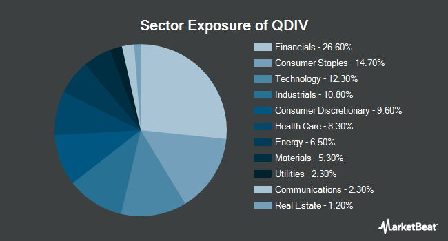 Sector Exposure of Global X S&P 500 Quality Dividend ETF (BATS:QDIV)