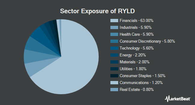 Sector Exposure of Global X Russell 2000 Covered Call ETF (BATS:RYLD)