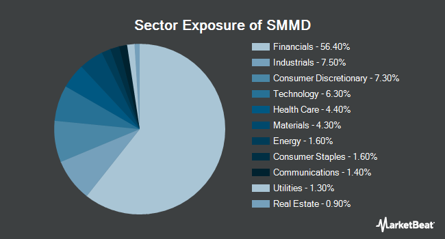 Sector Exposure of iShares Russell 2500 ETF (BATS:SMMD)