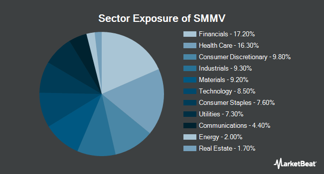 Sector Exposure of iShares Edge MSCI Min Vol USA Small-Cap ETF (BATS:SMMV)