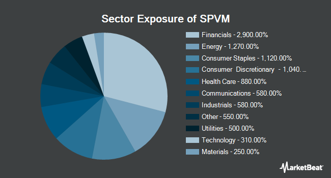 Sector Exposure of Invesco S&P 500 Value With Momentum ETF (BATS:SPVM)
