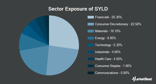 Sector Exposure of Cambria Shareholder Yield ETF (BATS:SYLD)