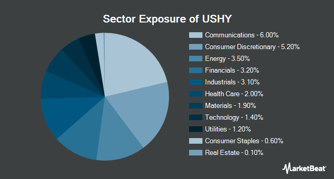 Sector Exposure of iShares Broad USD High Yield Corporate Bond ETF (BATS:USHY)