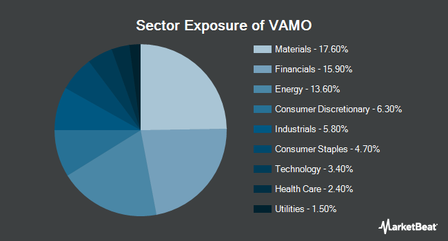 Sector Exposure of Cambria Value and Momentum ETF (BATS:VAMO)