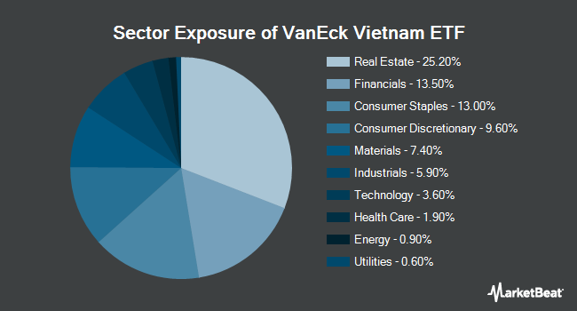 Sector Exposure of VanEck Vectors Vietnam ETF (BATS:VNM)