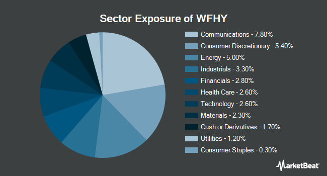 Sector Exposure of WisdomTree Fundamental U.S. High Yield Corporate Bond Fund (BATS:WFHY)