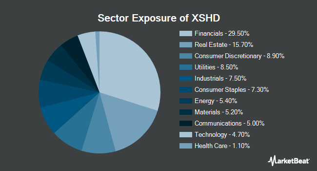 Sector Exposure of Invesco S&P SmallCap High Dividend Low Volatility ETF (BATS:XSHD)