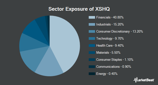 Sector Exposure of Invesco S&P SmallCap Quality ETF (BATS:XSHQ)