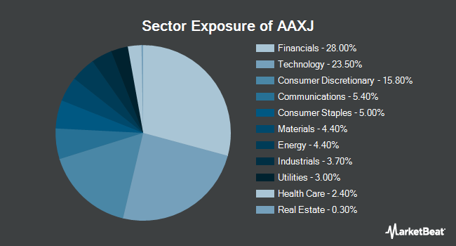 Sector Exposure of iShares MSCI Asia ex Japan Index Fund (NASDAQ:AAXJ)