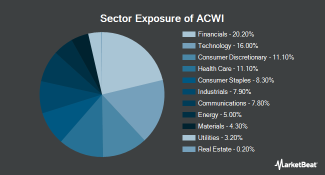 Sector Exposure of iShares MSCI ACWI ETF (NASDAQ:ACWI)