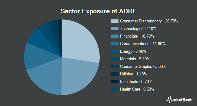 Sector Exposure of Invesco BLDRS Emerging Markets 50 ADR Index Fund (NASDAQ:ADRE)