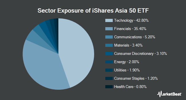 Sector Exposure of iShares Asia 50 ETF (NASDAQ:AIA)