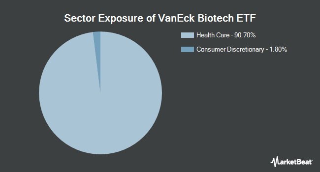 Sector Exposure of VanEck Vectors Biotech ETF (NASDAQ:BBH)