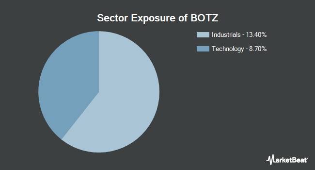 Sector Exposure of Global X Robotics & Artificial Intelligence Thematic ETF (NASDAQ:BOTZ)
