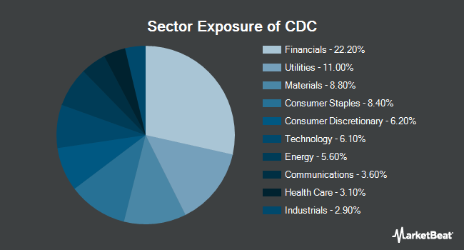 Sector Exposure of VictoryShares US EQ Income Enhanced Volatility Wtd ETF (NASDAQ:CDC)