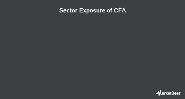 Sector Exposure of VictoryShares US 500 Volatility Wtd ETF (NASDAQ:CFA)