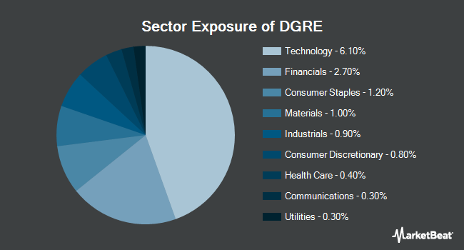 Sector Exposure of WisdomTree Emerging Markets Quality Dividend Growth Fund (NASDAQ:DGRE)