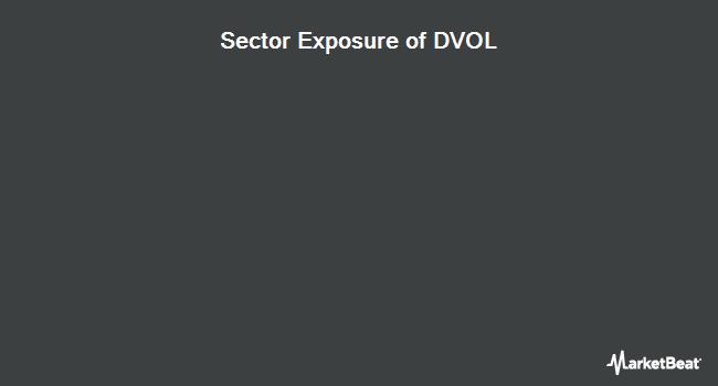 Sector Exposure of First Trust Dorsey Wright Momentum & Low Volatility ETF (NASDAQ:DVOL)