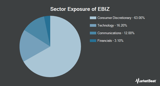 Sector Exposure of Global X E-Commerce ETF (NASDAQ:EBIZ)