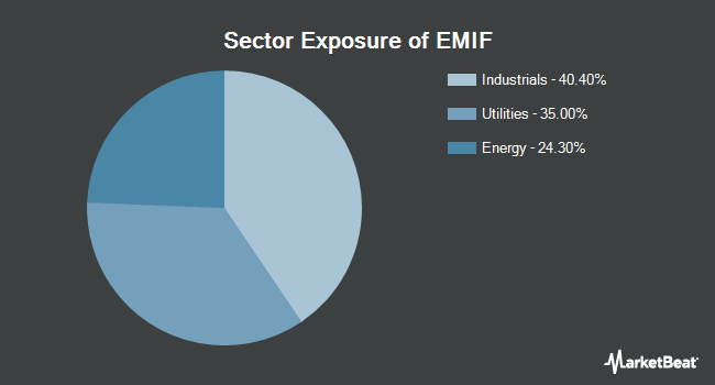Sector Exposure of iShares Emerging Markets Infrastructure ETF (NASDAQ:EMIF)