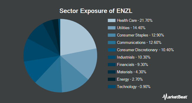 Sector Exposure of iShares MSCI New Zealand ETF (NASDAQ:ENZL)